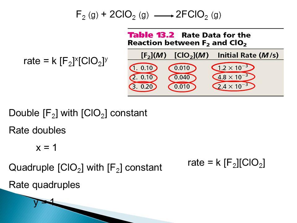 F2 (g) + 2ClO2 (g) 2FClO2 (g) rate = k [F2]x[ClO2]y. Double [F2] with [ClO2] constant. Rate doubles.